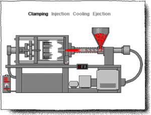 injection molding explanation diagram