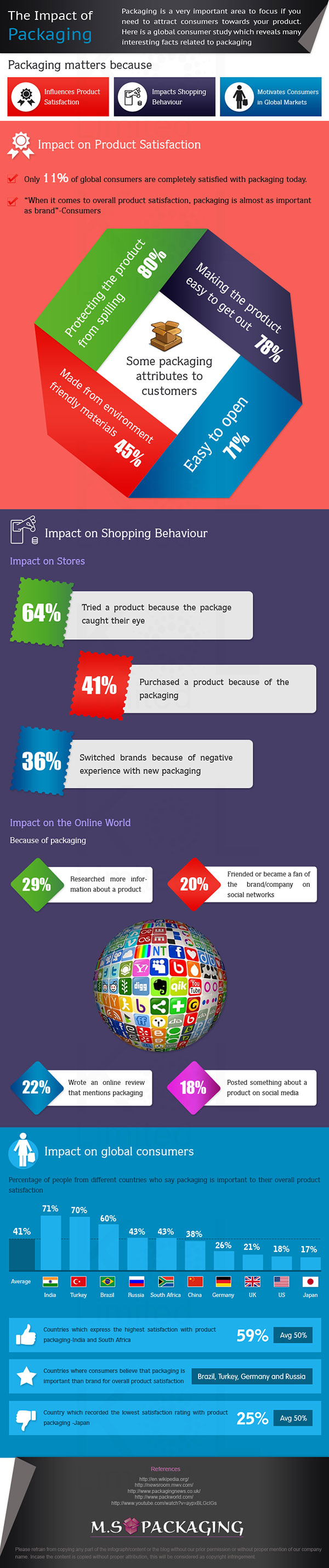 The-impact-of-packaging