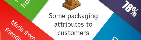 Package design, how can package design help, perceived quality of high end packaged goods.