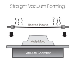 Vacuum Forming - The Presentation Packaging Experts on